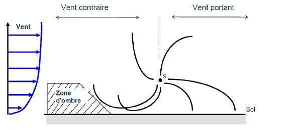 Propagation du bruit en fonction du gradient vertical de vitesse de vent
